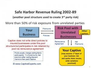 Captive Risk Pooling - Captive Insurance Company Reinsurance Pool Structure Diagram - Thomas Tom Cifelli, Captive Experts