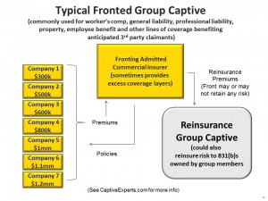 Typical Fronted Group Captive Arrangement Diagram